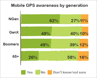 Mobile GPS, oh where art thou? Managing the Hype: The Reality of Mobile in Canada