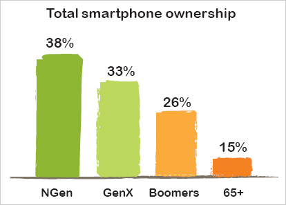Smartphone Ownership – Managing the Hype: The Reality of Mobile in Canada