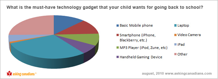 askingcanadians_back_to_school_device