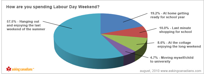 AskingCanadians™ Back to School Poll – How are you spending Labour Day?