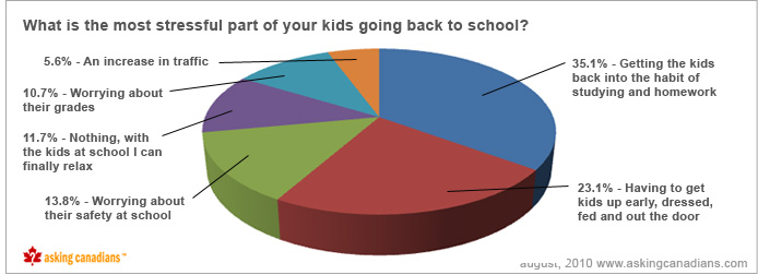 As a parent, what is the most stressful part of your kids going back to school?