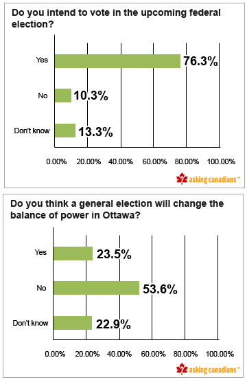 AskingCanadians™ Poll: How do Canadians Feel About the Federal Election?
