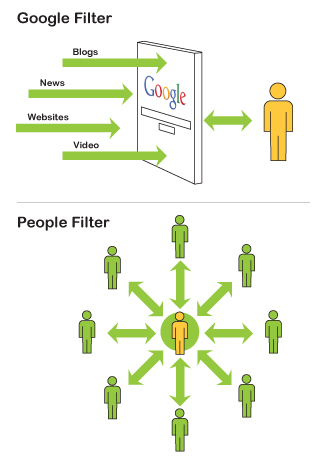 The New Information Organization Paradigm – People as the Filter