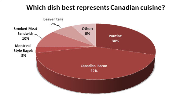 [Image: CanadianCuisineChart3.jpg]