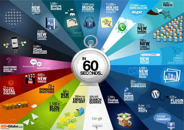 Incredible Numbers from 60 Seconds of the Internet