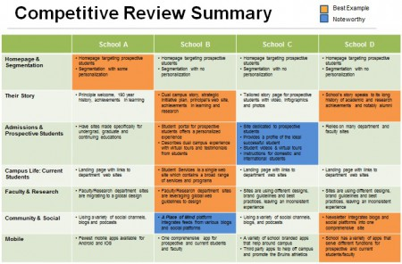 Competitive Reviews – Uh, What Are They Good For? Absolutely Everything