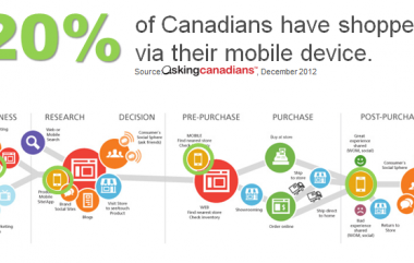 8 Tips for Designing Your Mobile Purchasing Experience