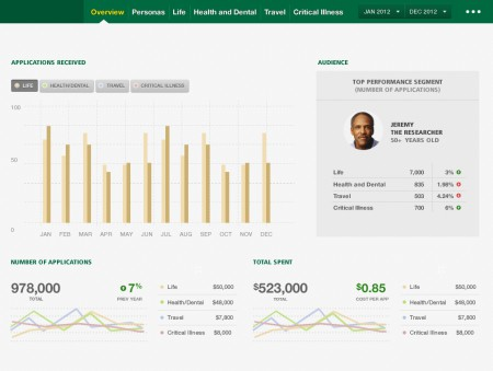 Business Intelligence Dashboards: Empowering your Employees