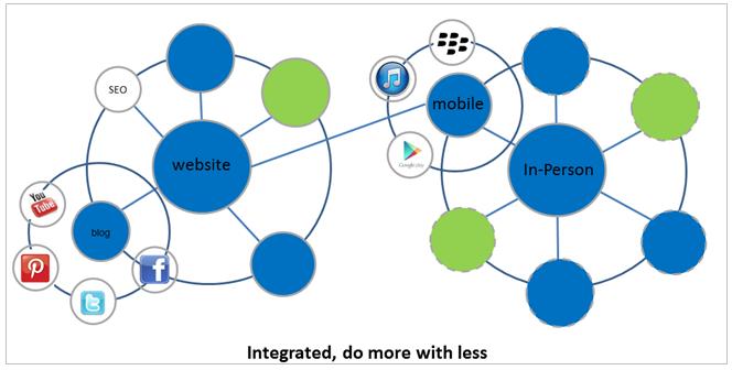 Digital Ecosystem Image