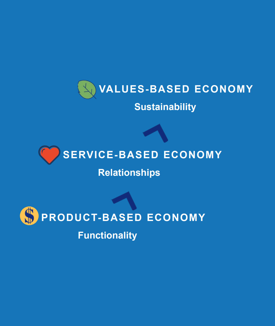 Gustavson Brand Trust Index 2020